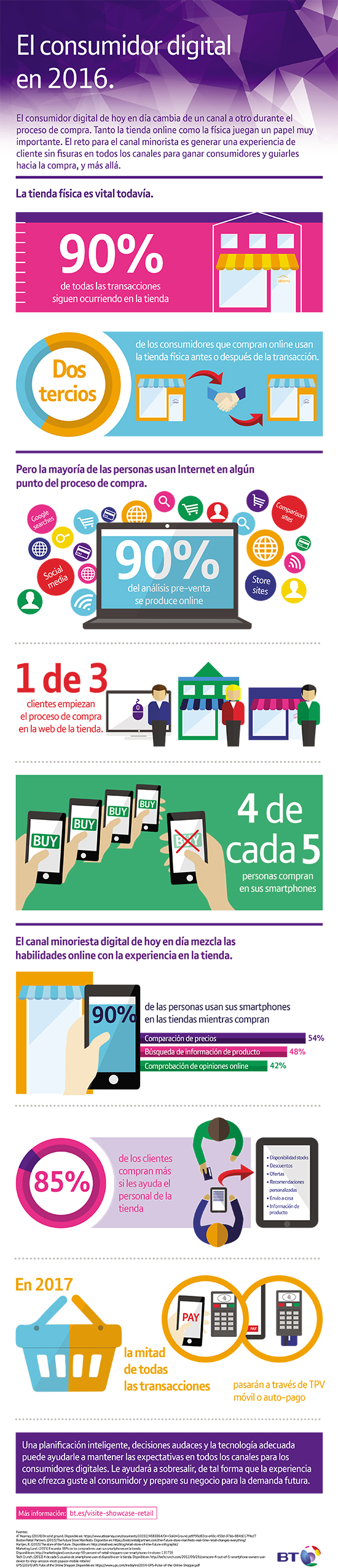 infografia-consumidor-digital-2016-bt-blog-hostalia-hosting