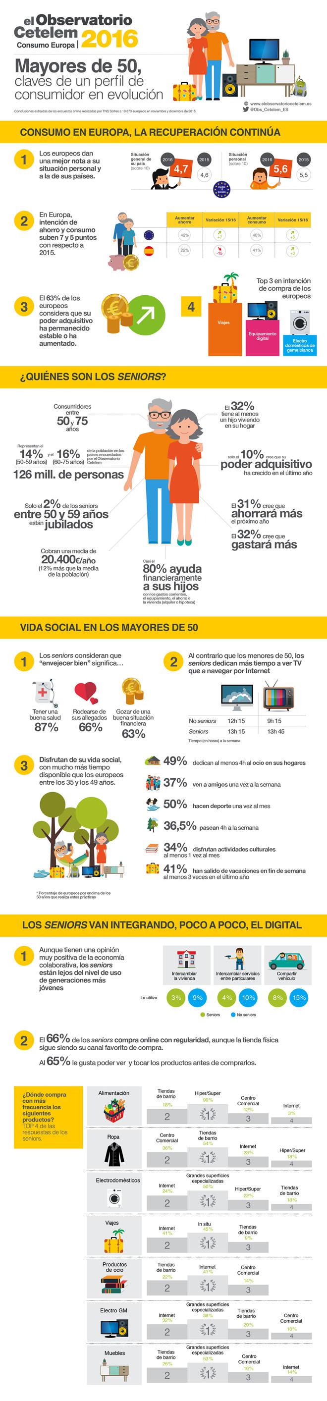 infografia-obs-cetelem-consumo-europa-blog-hostalia-hosting