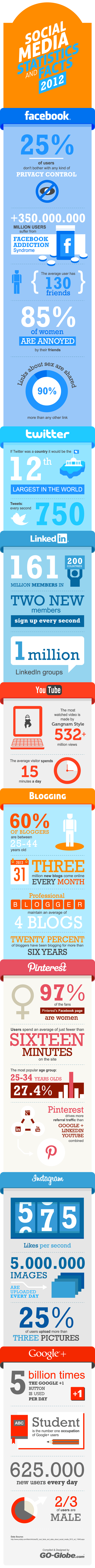 infografia social media - blog hostalia hosting