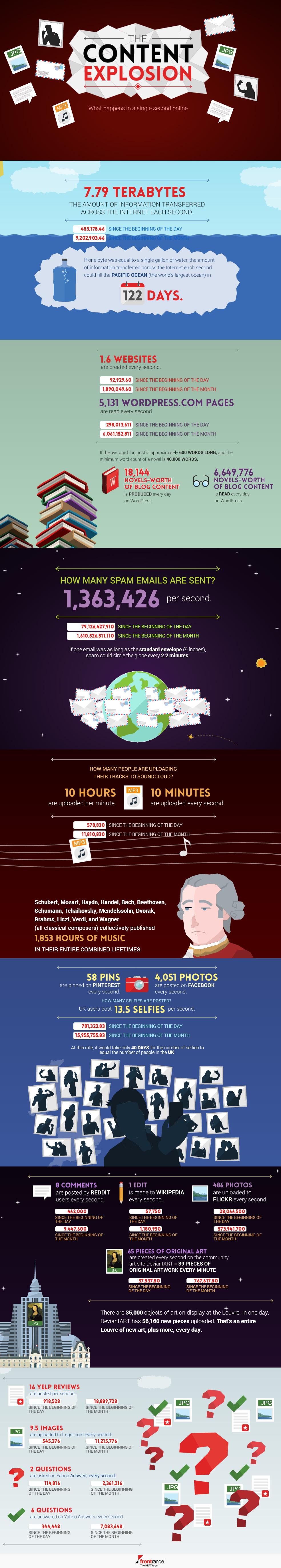 infografia-the-content-explosion-blog-hostalia-hosting