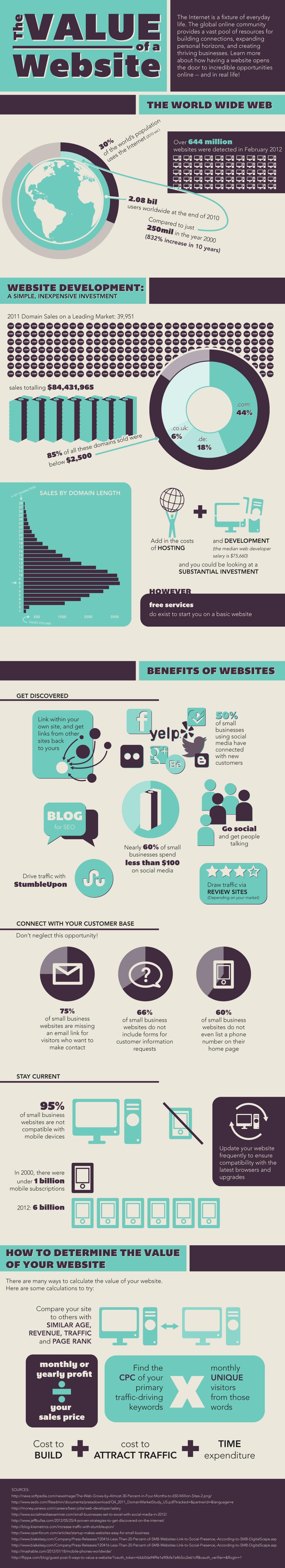 infografia valor pagina web - blog hostalia hosting