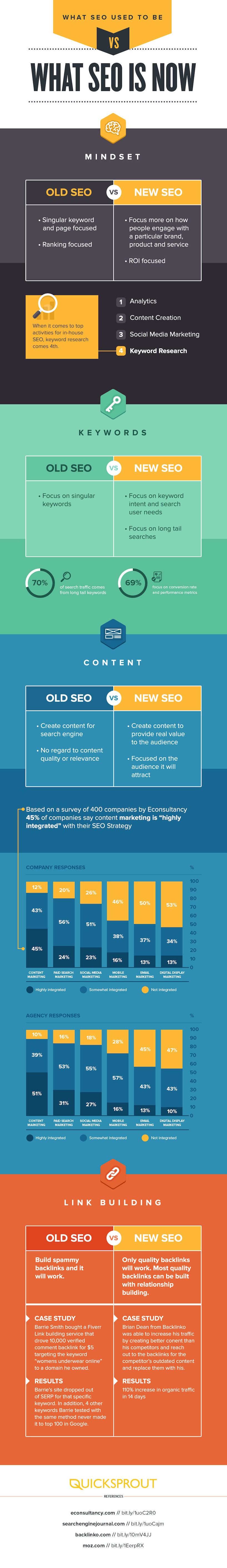 infografia-what-seo-is-now-blog-hostalia-hosting