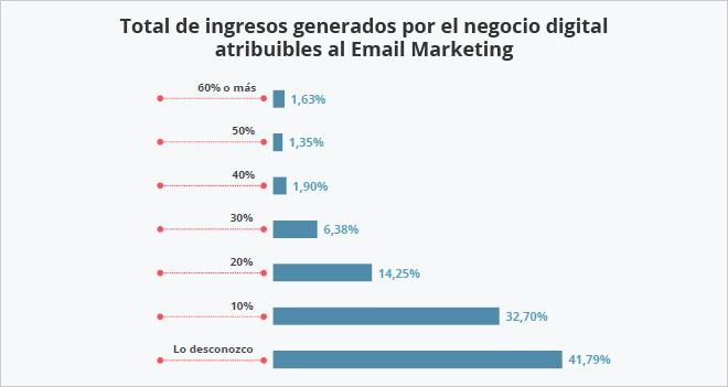 El 41% de las empresas desconoce los ingresos generados por el email marketing