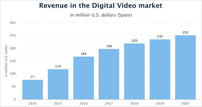 El vídeo digital generará 119 millones de dólares en España en 2015