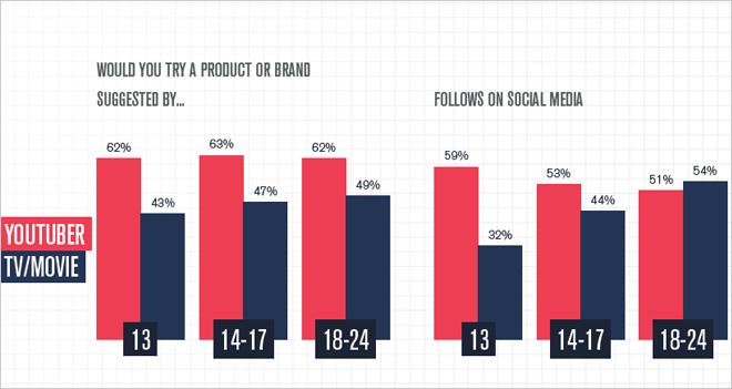 El 62% de los usuarios entre 13-24 años probaría un producto recomendado por un Youtuber