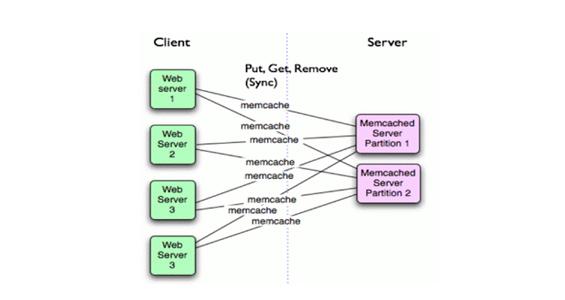 White Paper: Memcached para acelerar la carga web