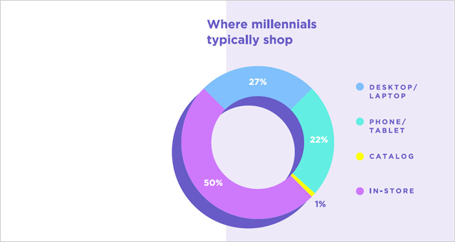 Donde más compran los Millennials es en tiendas… ¡físicas!