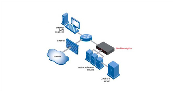 White Paper: protege tus servidores web con ModSecurity