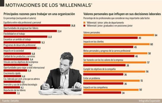 motivaciones-millennials-blog-hostalia-hosting