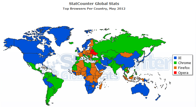 Chrome supera a internet explorer como el navegador m s for Statcounter global stats