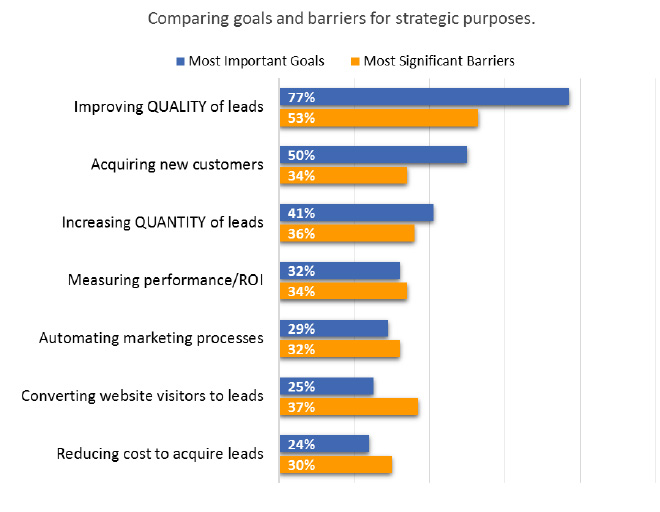 objetivos-barreras-generacion-leads-blog-hostalia-hosting