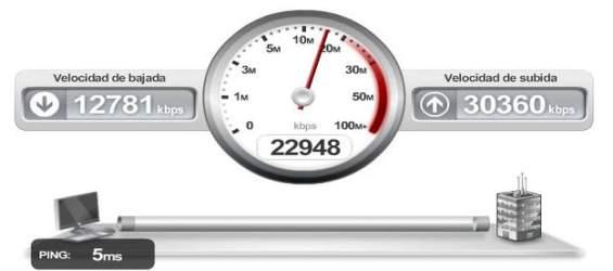Los routers WiFi restan un 62,4% de velocidad a las conexiones de banda ancha