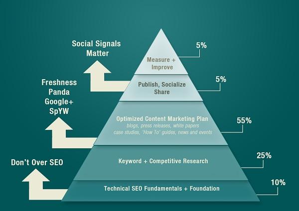 piramide social media - blog hostalia hosting