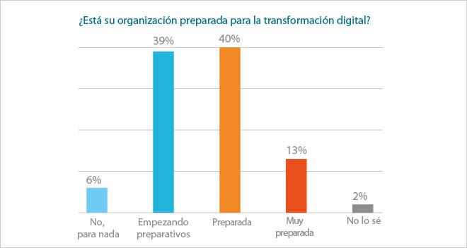 Sólo el 13% de las empresas está muy preparada para la trasformación digital
