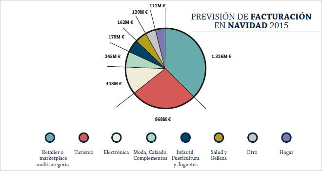 El consumo online en Navidad alcanzará los 3.460 millones de euros en España