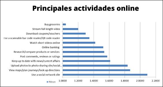 principales-actividades-online-mindreader-blog-hostalia-hosting