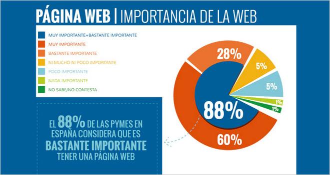 El  88% de las Pymes considera que el marketing digital es clave para tener éxito