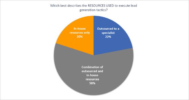 ¿Cuál es la herramienta más efectiva para generar leads? El Email y el Content Marketing