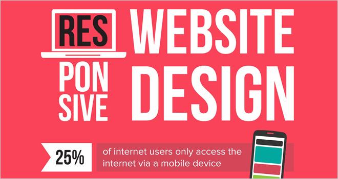 Infografía: Por qué es importante tener un diseño web adaptativo