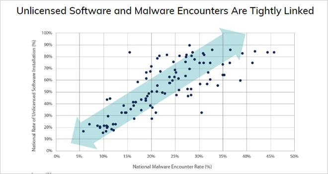 La ciberseguridad baja el uso de software pirata