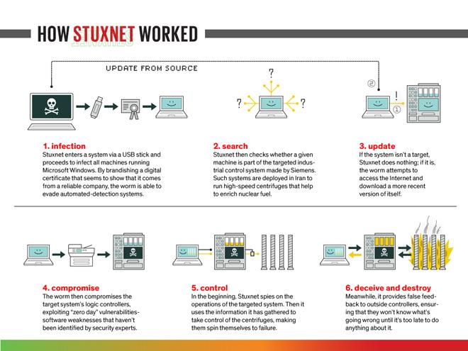 stuxnet-blog-hostalia-hosting