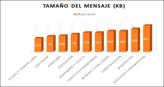 tamano-mensaje-blog-hostalia-hosting