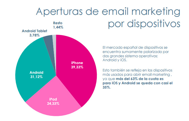 tasa-aperturas-dispositivos-moviles-emailing-blog-hostalia-hosting