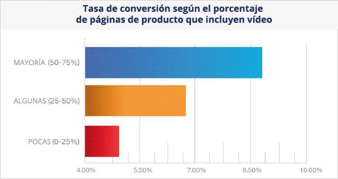 El vídeo incrementa las ventas online en páginas de producto