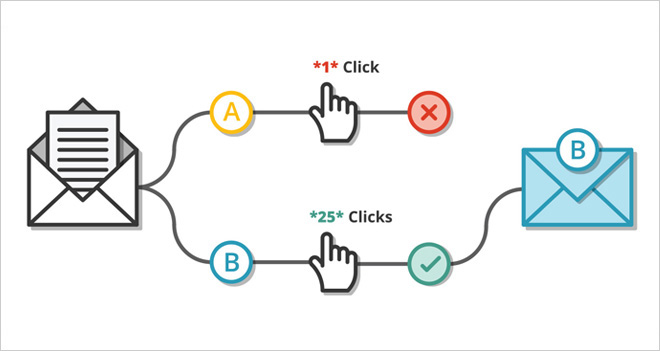 Haz Tests A/B con Email Marketing de Hostalia