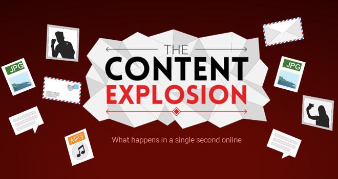 The Content Explosion: ¿Qué pasa en internet en un segundo?
