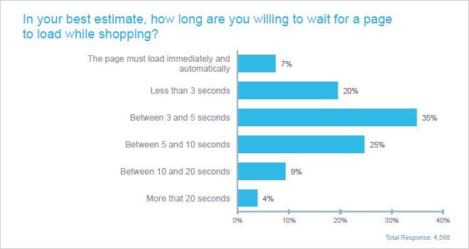 El 62% abandona una tienda online si no ha cargado en 5 segundos