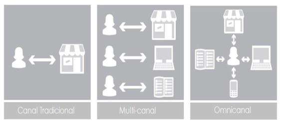 Estrategias omnicanal, frente al tradicional y multicanal (Fuente: http://blog.hostalia.com/wp-content/themes/hostalia/images/tipos-canales-de-compra-blog-hostalia-hosting.jpg)
