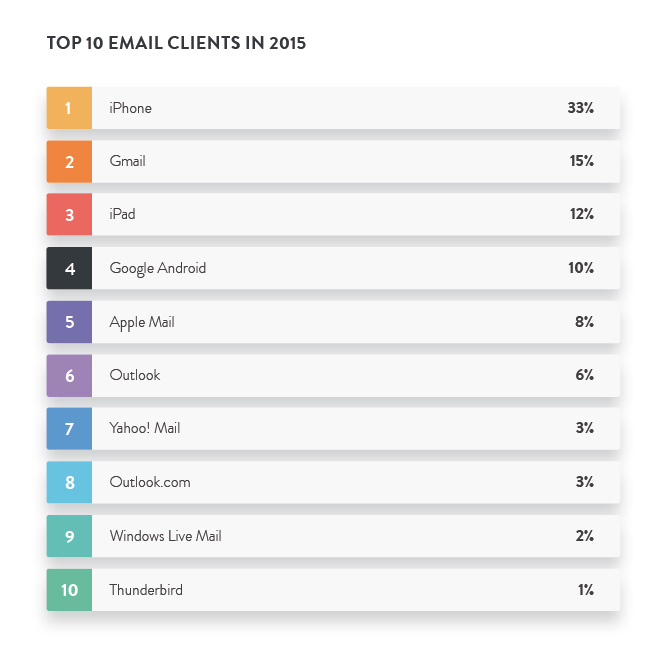 top-10-email-clients-2015-blog-hostalia-hosting
