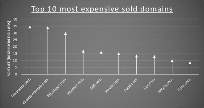 Los 10 dominios más caros de la historia