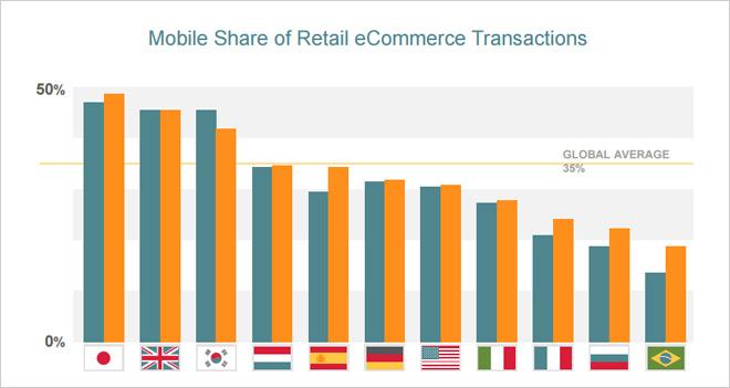 Las apps generan el 58% de los ingresos móviles en España