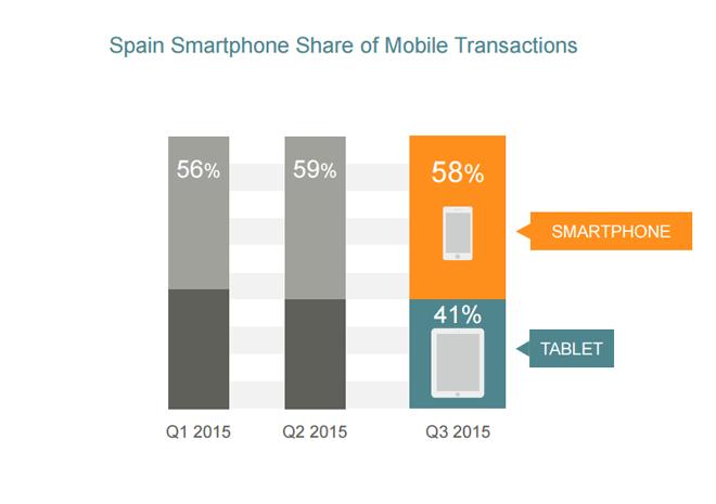 transacciones-mobiles-espana-state-mobile-commerce-q3-2015-blog-hostalia-hosting