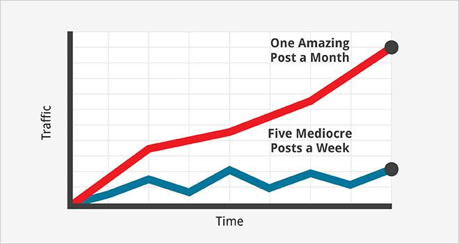 #Infografía 15 Trucos para crear contenidos más compartibles