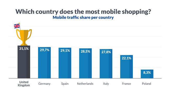 España es uno de los países que más gasta en m-Commerce de Europa