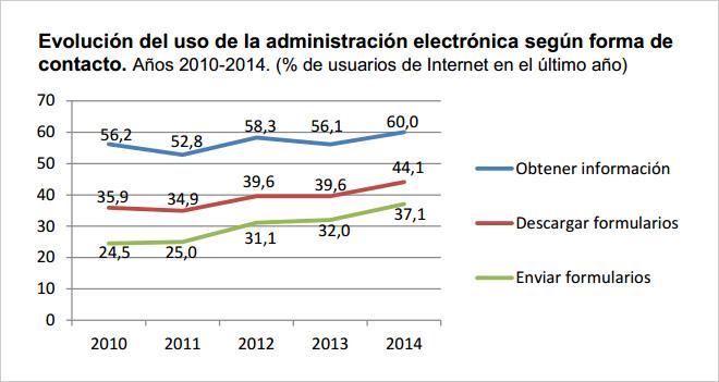 uso-eadministracion-espana-blog-hostalia-hosting