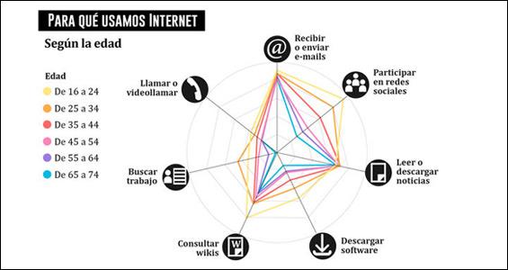Infografía: Tendencias de uso y acceso a Internet en España