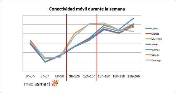 ¿Sabes cuándo se conectan más los españoles a su móvil?