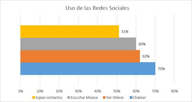 El 51% de españoles usa las redes sociales para espiar a sus contactos