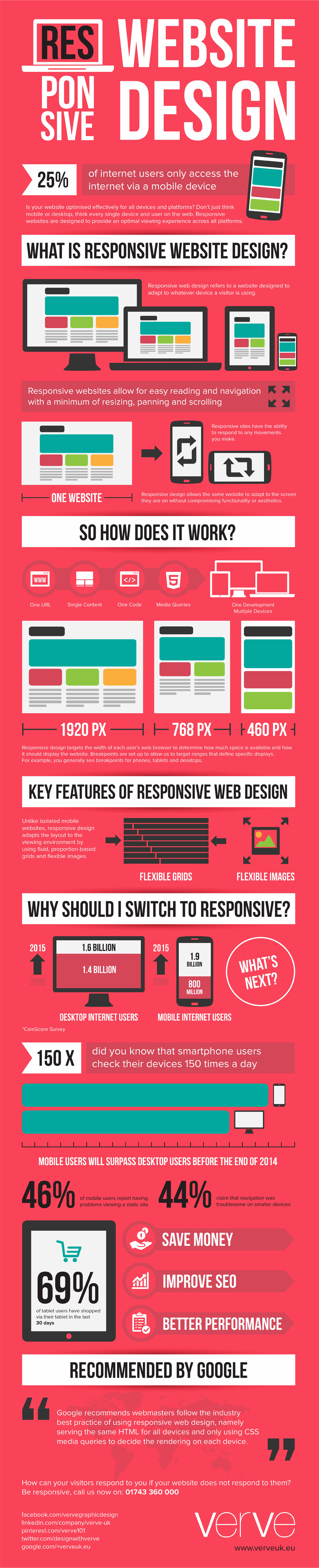 what-is-responsive-website-design-responsive-verve-infografia-blog-hostalia-hosting