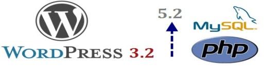 WordPress 3.2 ya está disponible