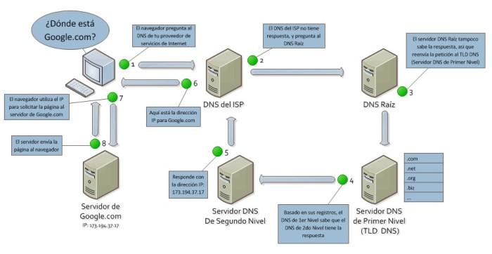como funciona el dns - blog hostalia hosting
