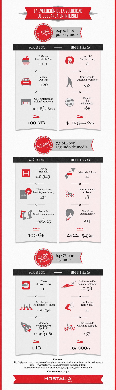 infografia evolucion velocidad descarga internet blog de hostalia hosting