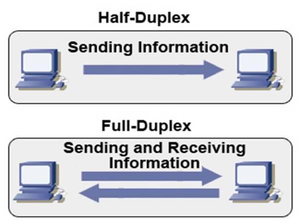 esquemas full-duplex y half-duplex - blog hostalia hosting