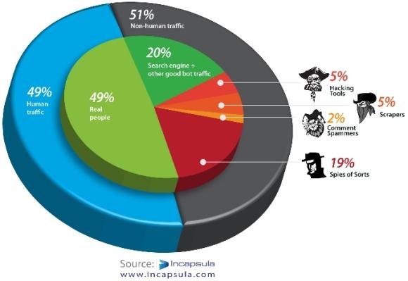 grafico reparticion trafico web - blog hostalia hosting