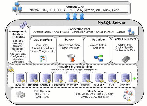 esquema almacenamiento mysql - blog hostalia hosting