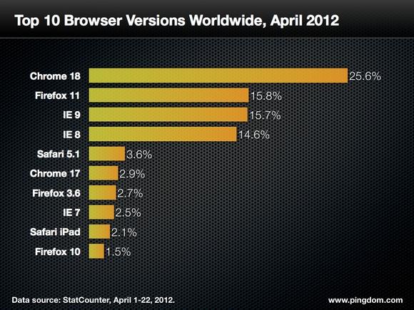 version de navegador mas utilizada en el mundo - blog hostalia hosting